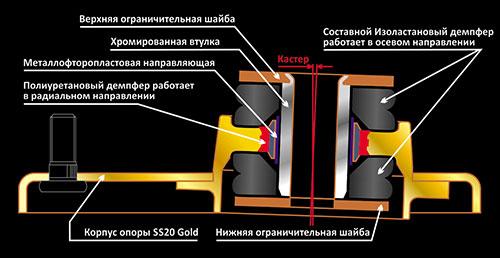 Схема опоры SS20 GOLD для а/м ВАЗ Калина 1117-1119 схема